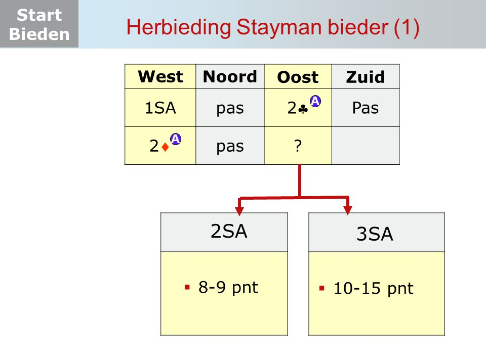 Herbieding Stayman bieder (1)