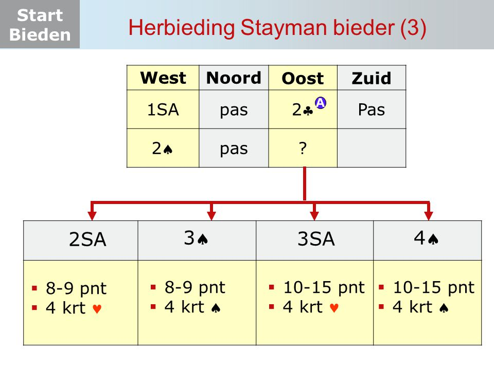 Herbieding Stayman bieder (3)
