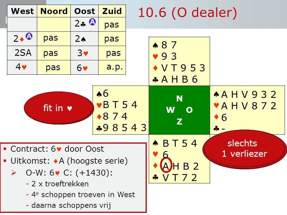 10.6 (O dealer)     8 7 9 3 V T 9 5 3 A H B 6 6 A H V 9 3 2