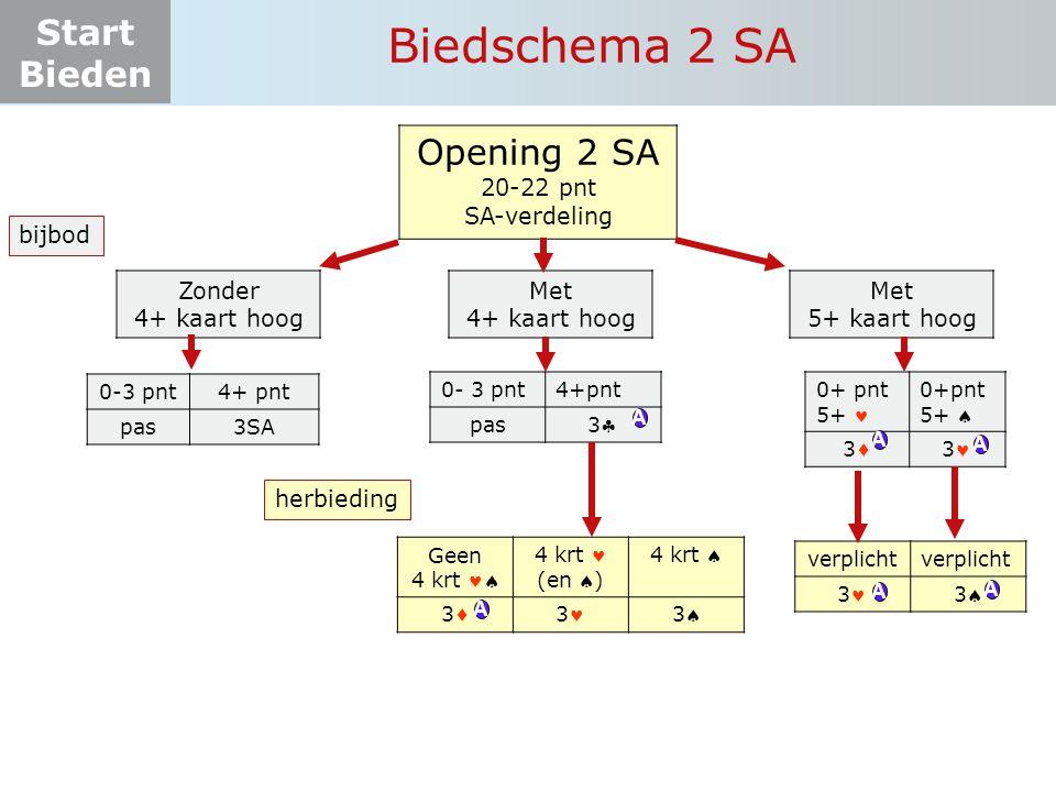 Biedschema 2 SA Opening 2 SA 20-22 pnt SA-verdeling bijbod Zonder