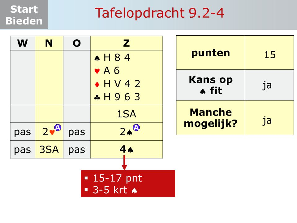 Tafelopdracht 9.2-4 W N O Z     1SA pas 2 2 3SA punten