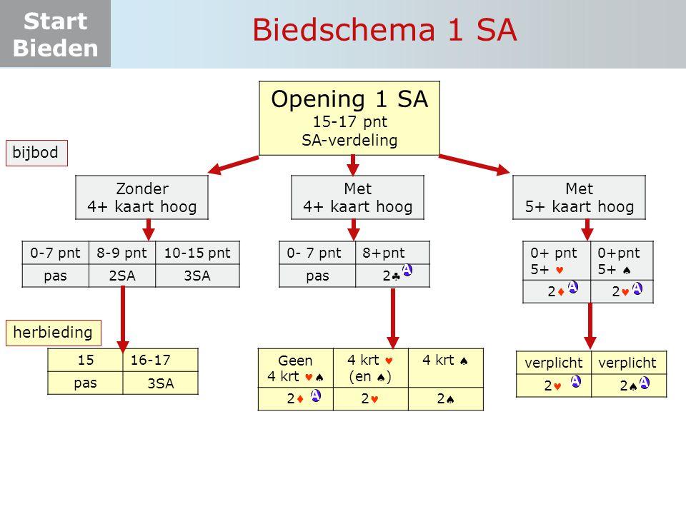 Biedschema 1 SA Opening 1 SA 15-17 pnt SA-verdeling bijbod Zonder