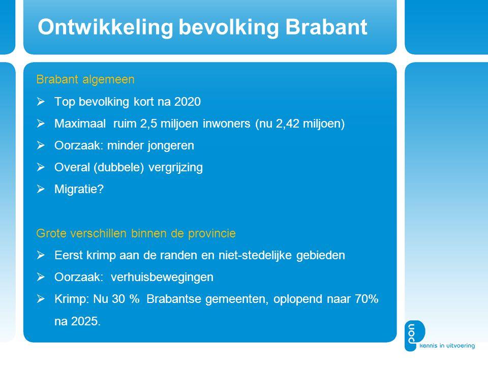 Ontwikkeling bevolking Brabant