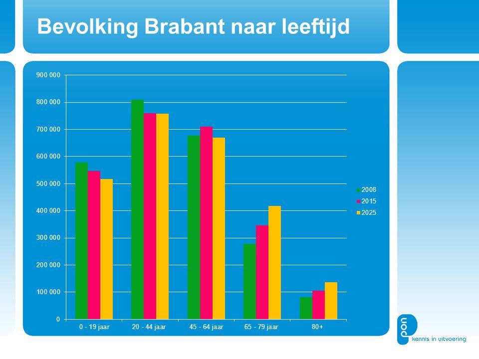 Bevolking Brabant naar leeftijd