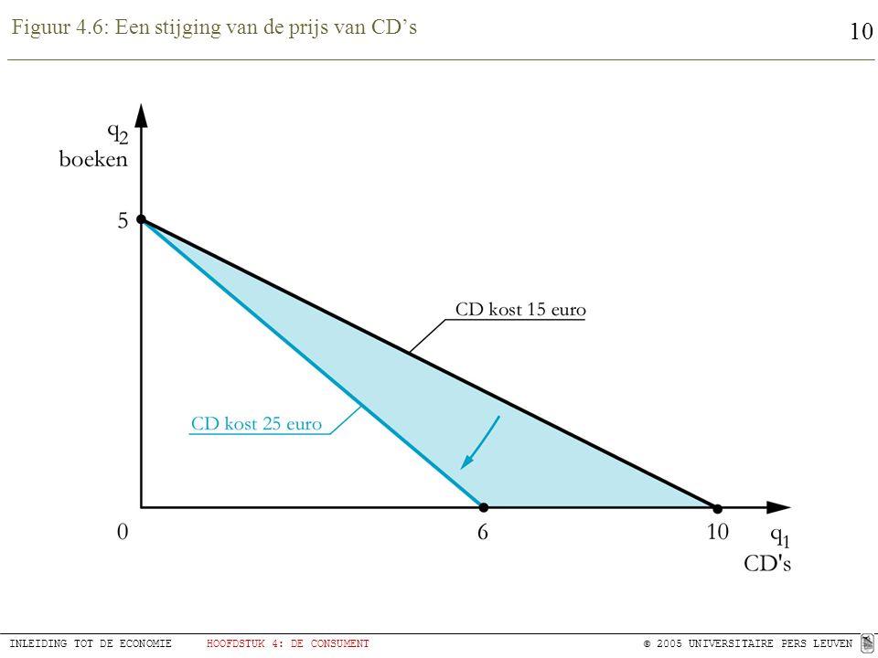 Figuur 4.6: Een stijging van de prijs van CD's
