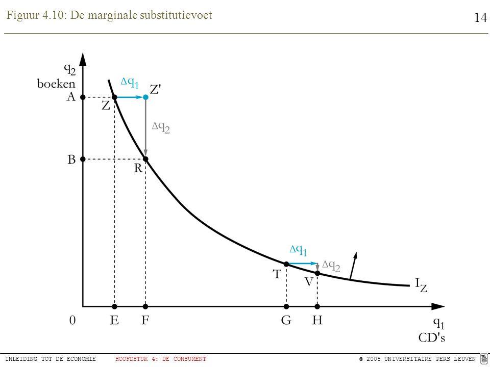 Figuur 4.10: De marginale substitutievoet
