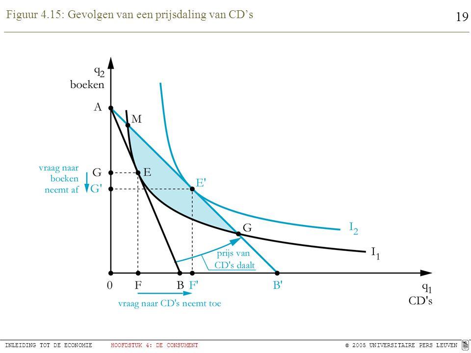 Figuur 4.15: Gevolgen van een prijsdaling van CD's