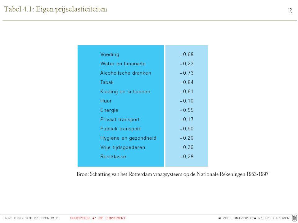 Tabel 4.1: Eigen prijselasticiteiten