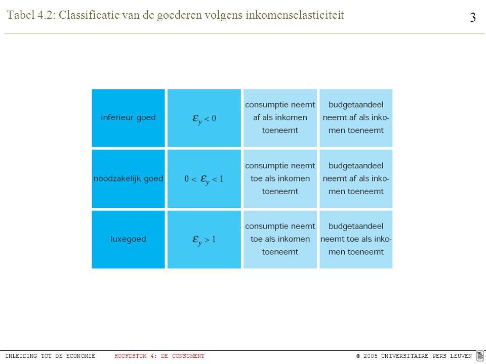 Tabel 4.2: Classificatie van de goederen volgens inkomenselasticiteit