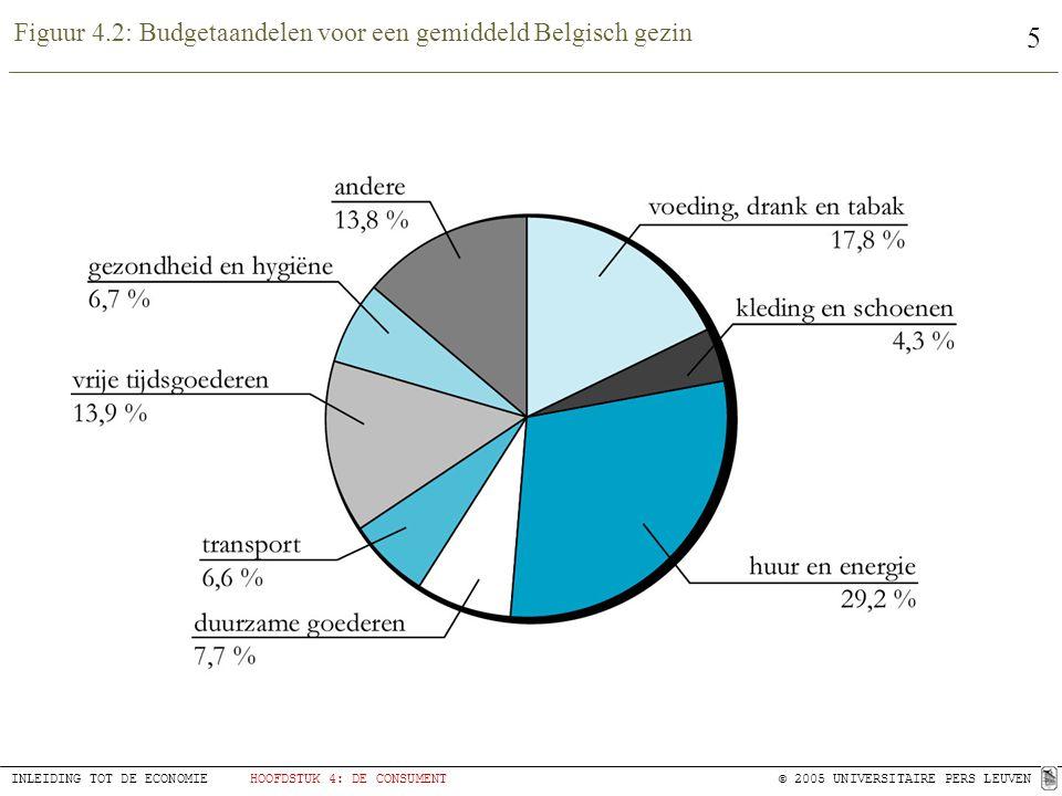 Figuur 4.2: Budgetaandelen voor een gemiddeld Belgisch gezin