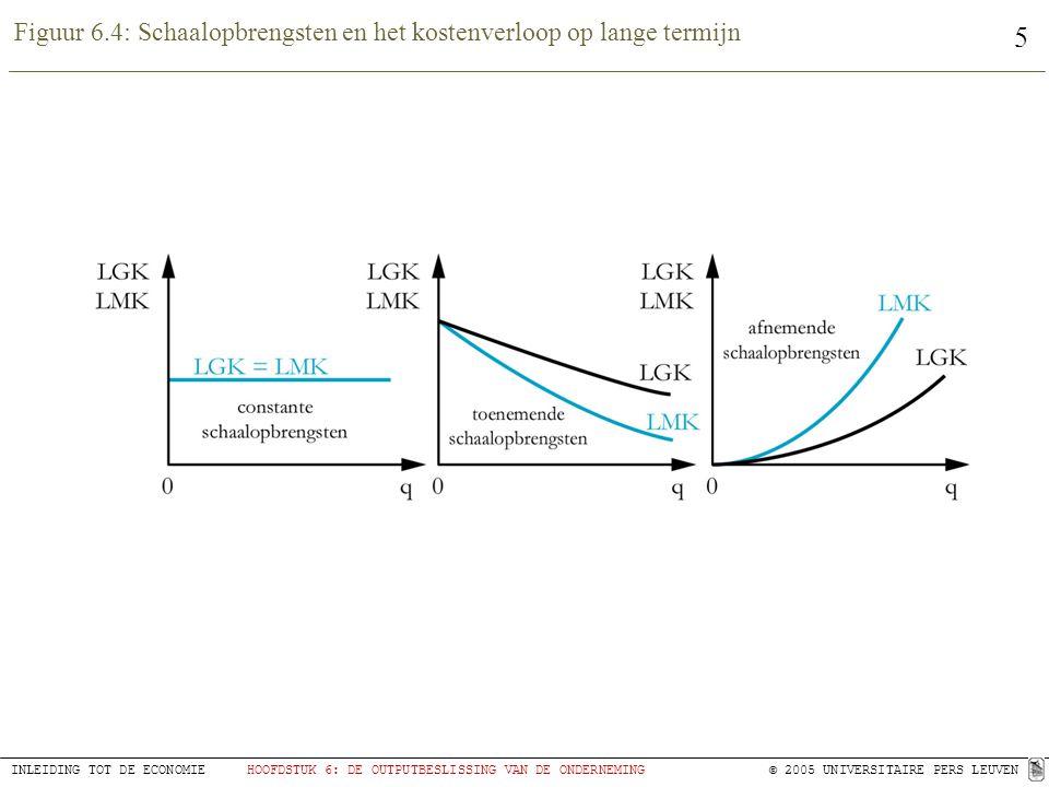 Figuur 6.4: Schaalopbrengsten en het kostenverloop op lange termijn