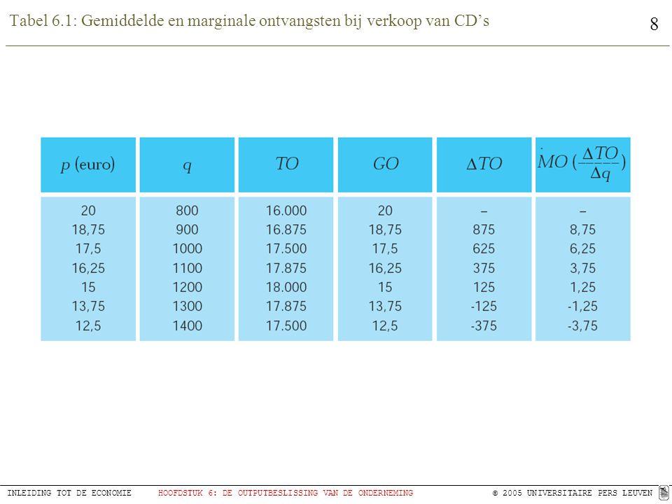 Tabel 6.1: Gemiddelde en marginale ontvangsten bij verkoop van CD's