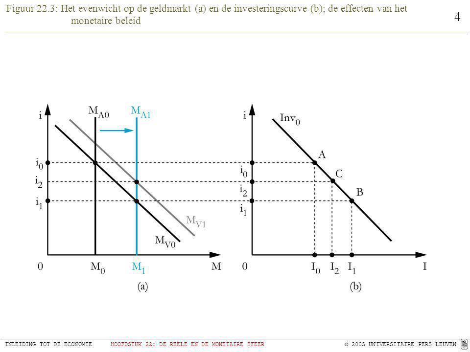 Figuur 22.3: Het evenwicht op de geldmarkt (a) en de investeringscurve (b); de effecten van het monetaire beleid