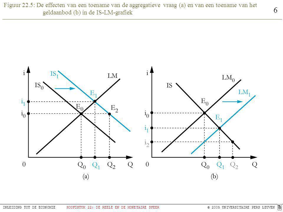 Figuur 22.5: De effecten van een toename van de aggregatieve vraag (a) en van een toename van het geldaanbod (b) in de IS-LM-grafiek
