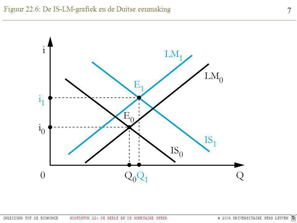 Figuur 22.6: De IS-LM-grafiek en de Duitse eenmaking