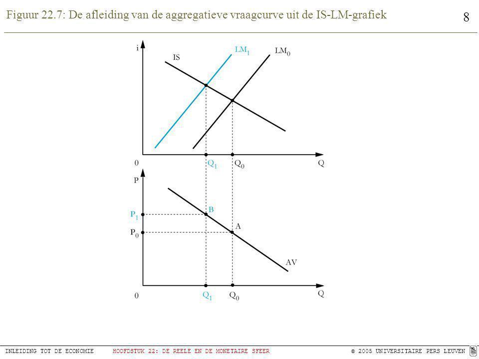 Figuur 22.7: De afleiding van de aggregatieve vraagcurve uit de IS-LM-grafiek