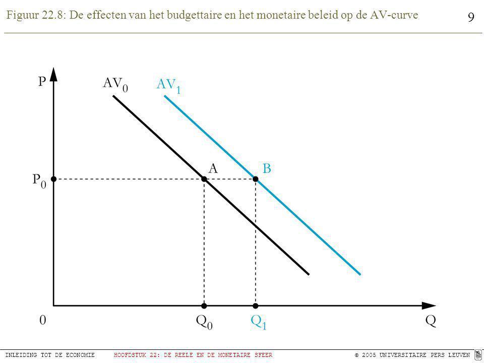 Figuur 22.8: De effecten van het budgettaire en het monetaire beleid op de AV-curve