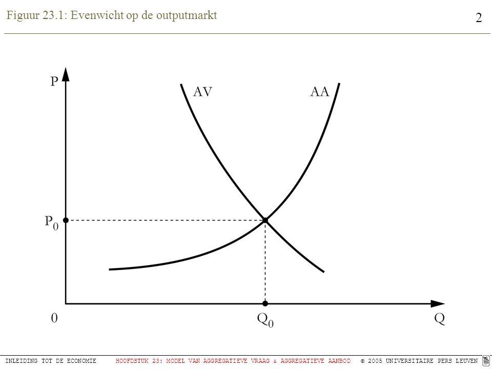 Figuur 23.1: Evenwicht op de outputmarkt