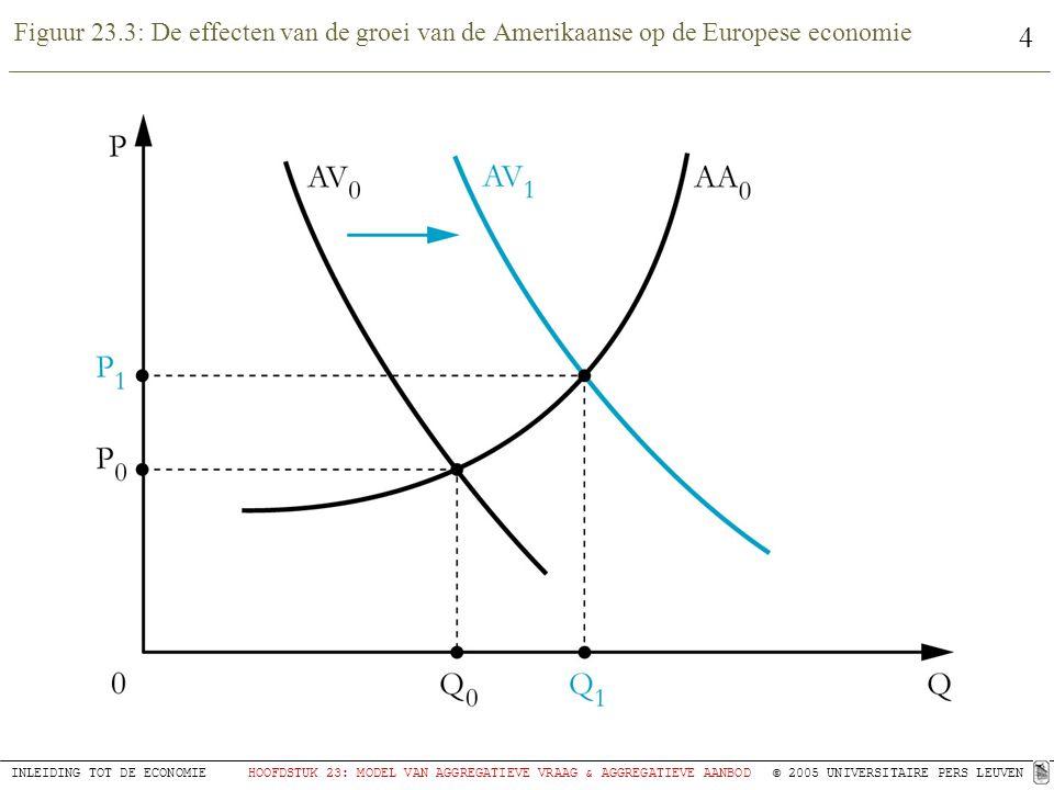 Figuur 23.3: De effecten van de groei van de Amerikaanse op de Europese economie