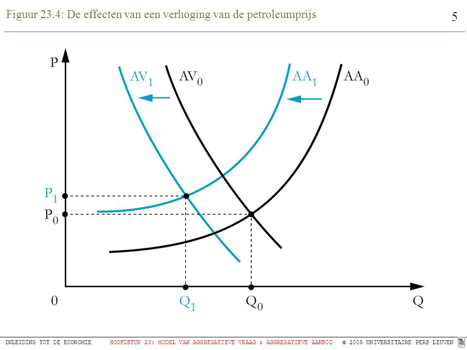 Figuur 23.4: De effecten van een verhoging van de petroleumprijs