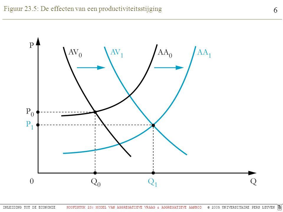 Figuur 23.5: De effecten van een productiviteitsstijging