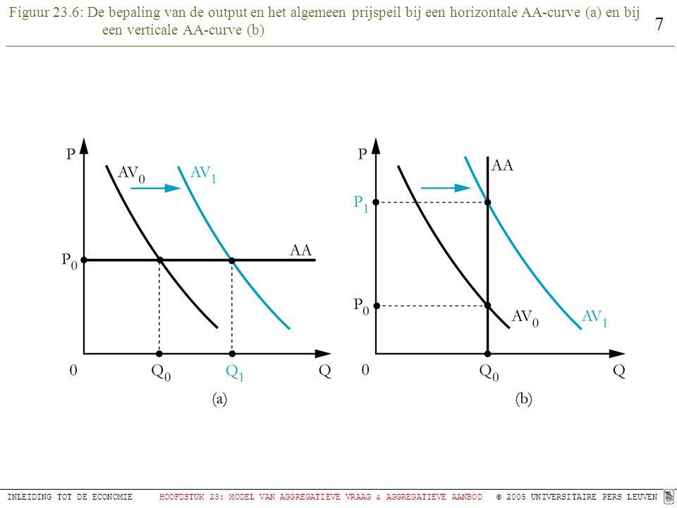 Figuur 23.6: De bepaling van de output en het algemeen prijspeil bij een horizontale AA-curve (a) en bij een verticale AA-curve (b)