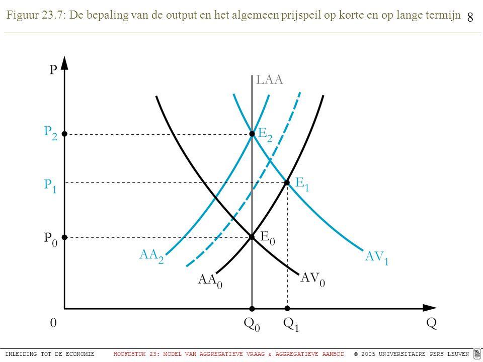 Figuur 23.7: De bepaling van de output en het algemeen prijspeil op korte en op lange termijn