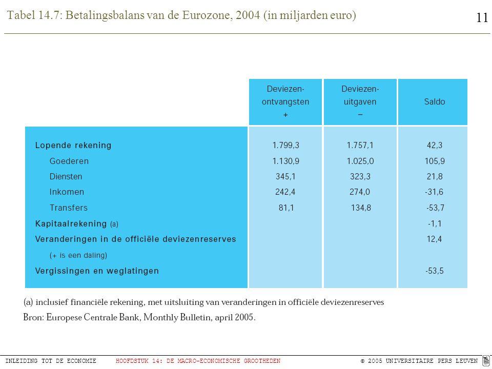 Tabel 14.7: Betalingsbalans van de Eurozone, 2004 (in miljarden euro)