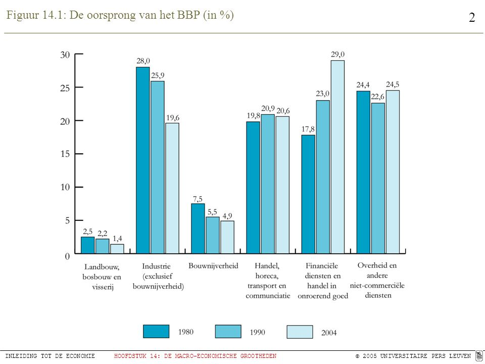 Figuur 14.1: De oorsprong van het BBP (in %)