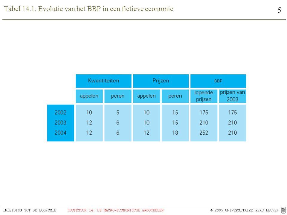 Tabel 14.1: Evolutie van het BBP in een fictieve economie