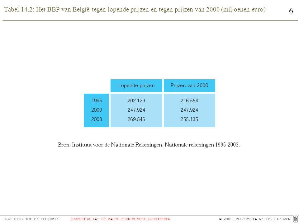 Tabel 14.2: Het BBP van België tegen lopende prijzen en tegen prijzen van 2000 (miljoenen euro)