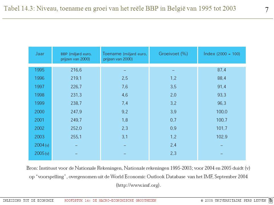 Tabel 14.3: Niveau, toename en groei van het reële BBP in België van 1995 tot 2003