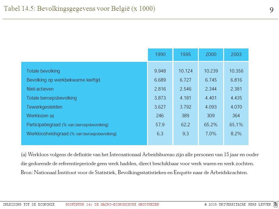 Tabel 14.5: Bevolkingsgegevens voor België (x 1000)