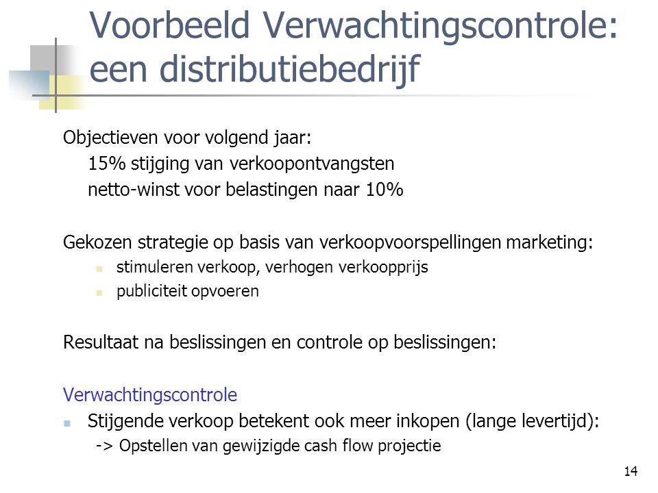Voorbeeld Verwachtingscontrole: een distributiebedrijf