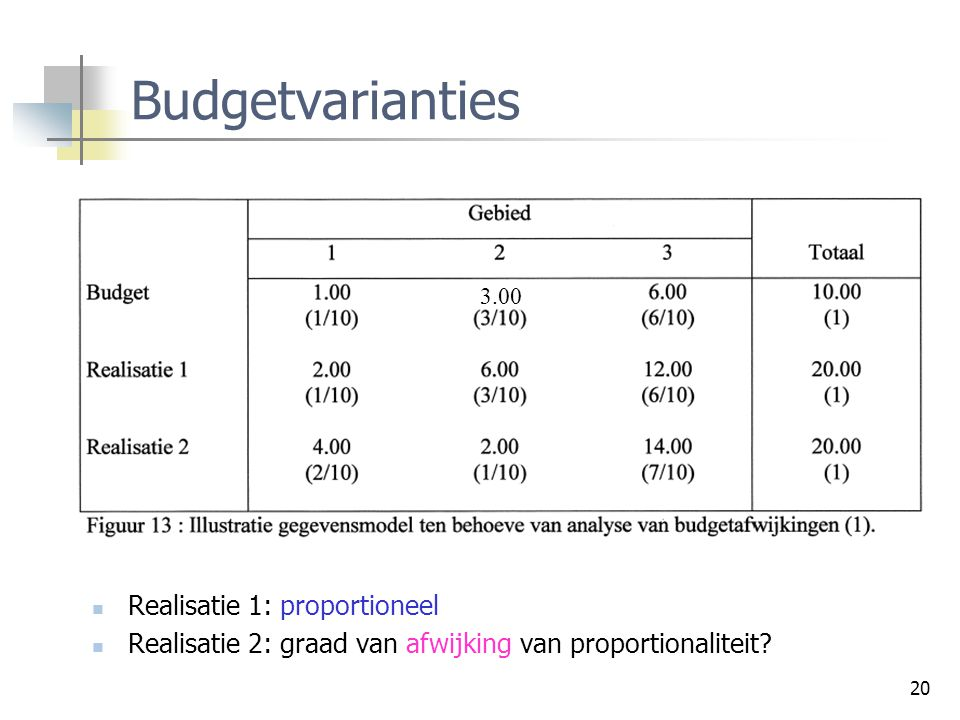 Budgetvarianties Realisatie 1: proportioneel
