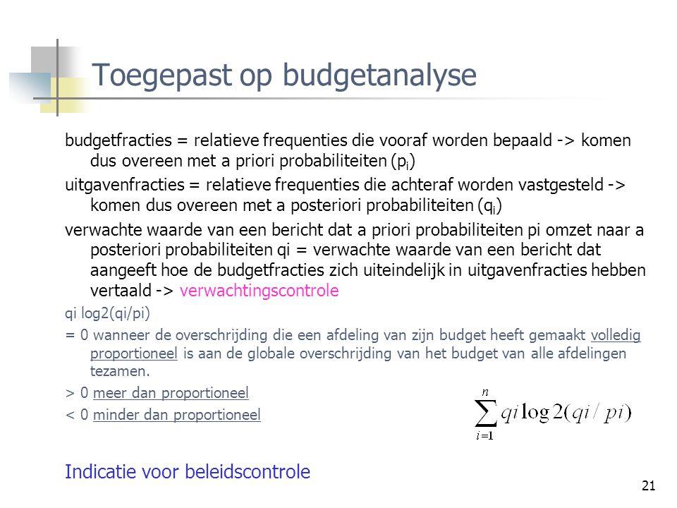 Toegepast op budgetanalyse