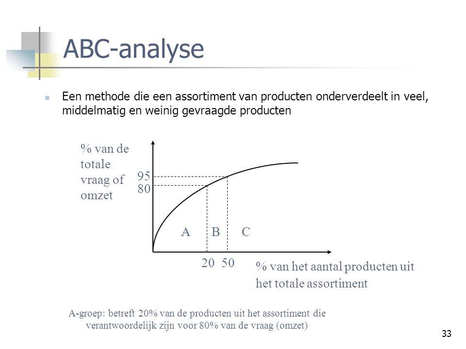 ABC-analyse % van het aantal producten uit het totale assortiment