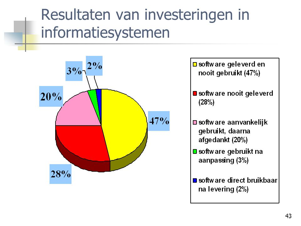 Resultaten van investeringen in informatiesystemen