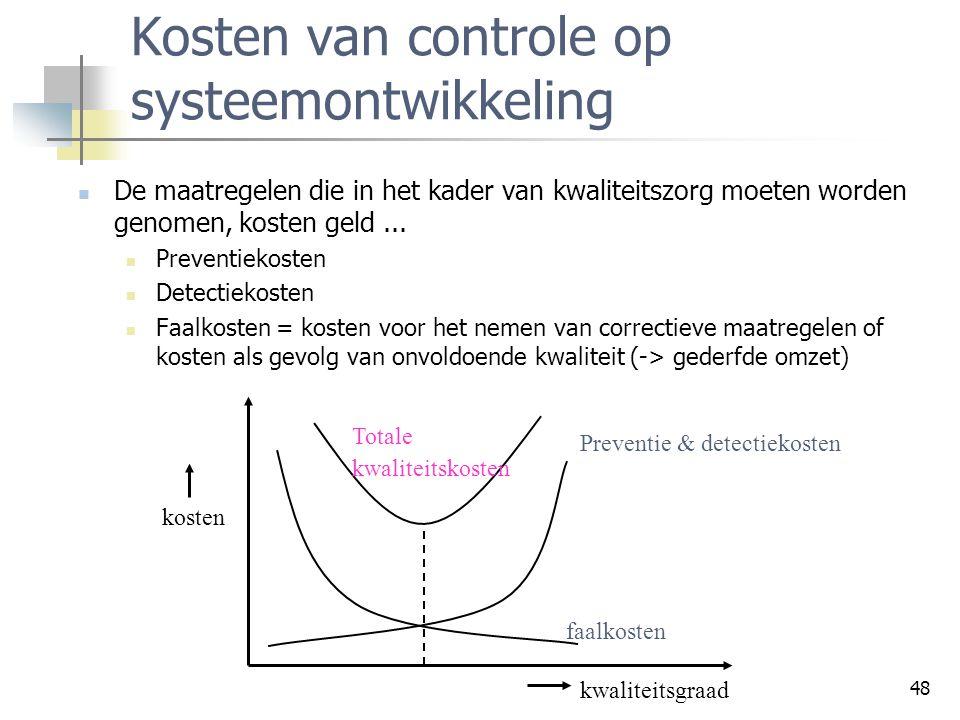 Kosten van controle op systeemontwikkeling