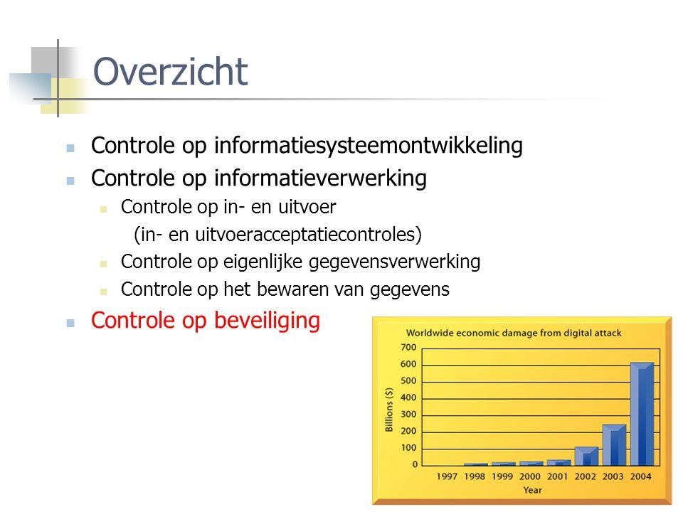 Overzicht Controle op informatiesysteemontwikkeling