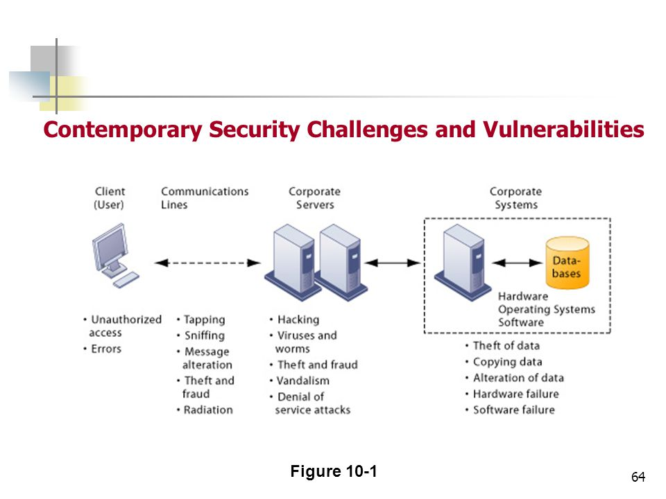 Contemporary Security Challenges and Vulnerabilities