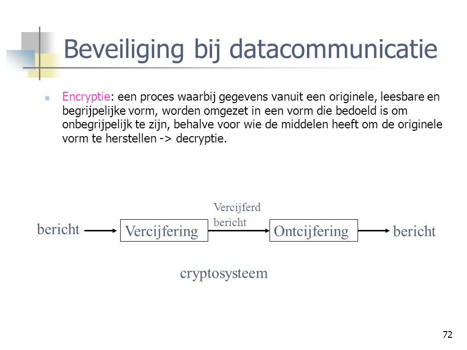 Beveiliging bij datacommunicatie