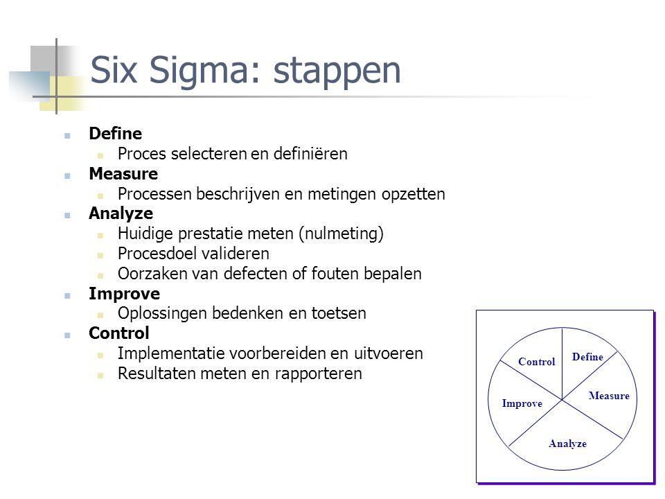 Six Sigma: stappen Define Proces selecteren en definiëren Measure