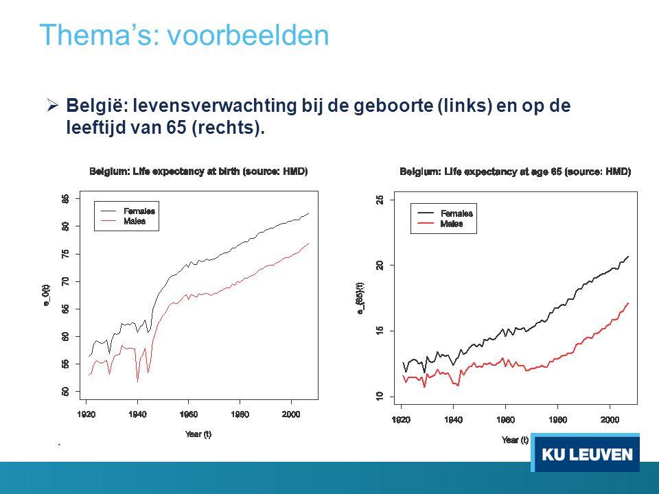 Thema's: voorbeelden België: levensverwachting bij de geboorte (links) en op de leeftijd van 65 (rechts).