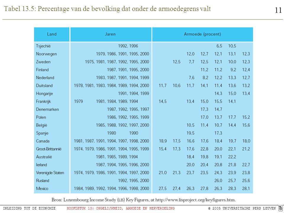 Tabel 13.5: Percentage van de bevolking dat onder de armoedegrens valt