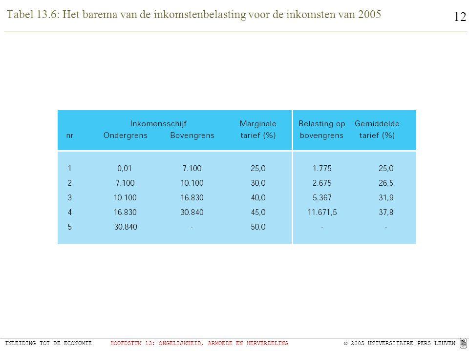Tabel 13.6: Het barema van de inkomstenbelasting voor de inkomsten van 2005