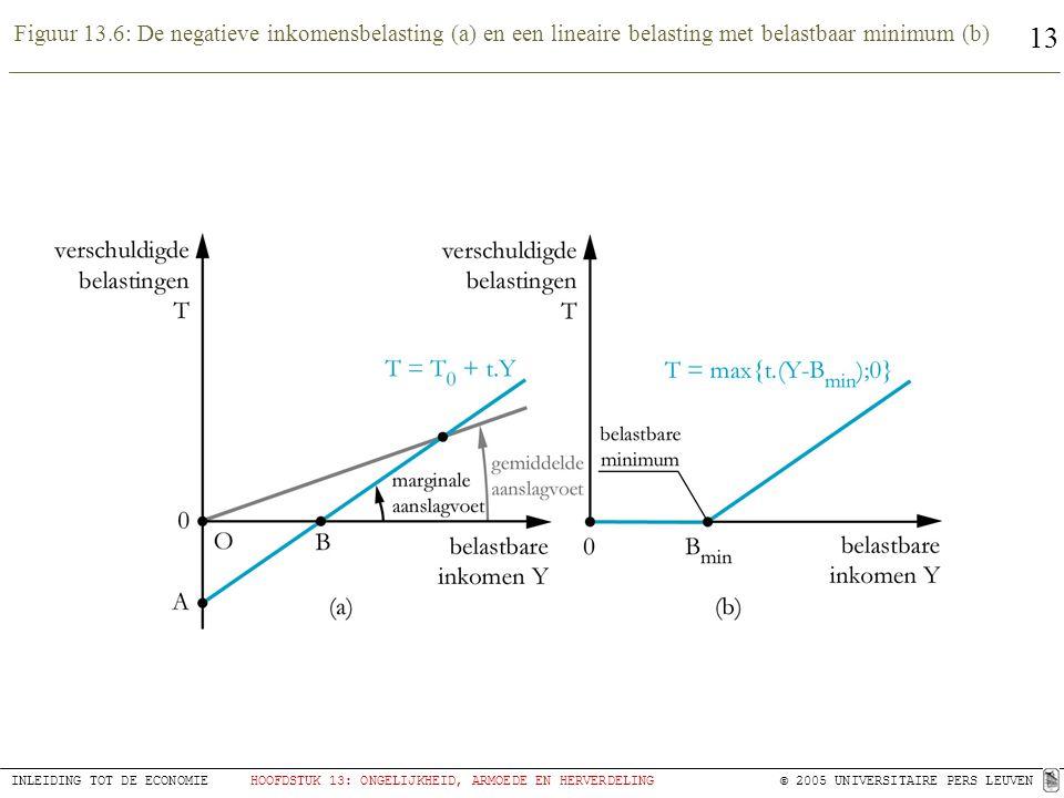 Figuur 13.6: De negatieve inkomensbelasting (a) en een lineaire belasting met belastbaar minimum (b)