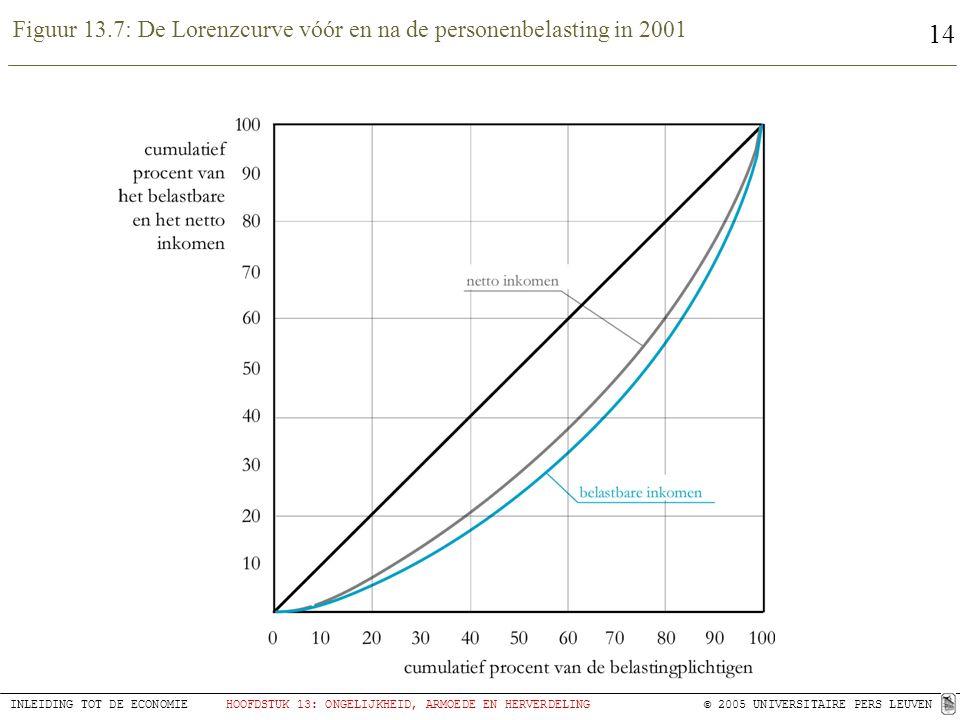 Figuur 13.7: De Lorenzcurve vóór en na de personenbelasting in 2001