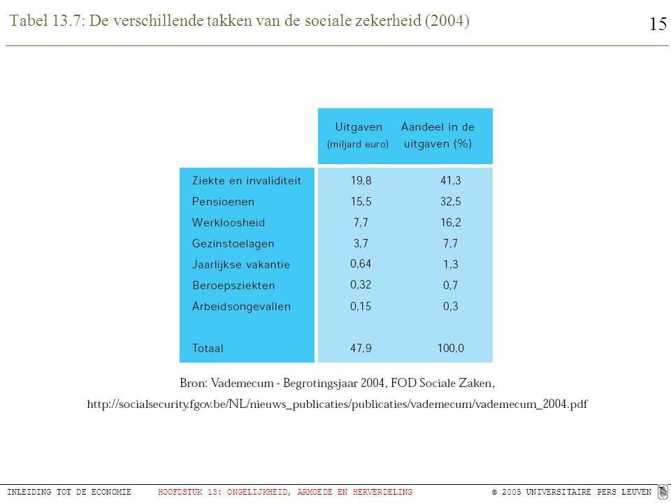 Tabel 13.7: De verschillende takken van de sociale zekerheid (2004)