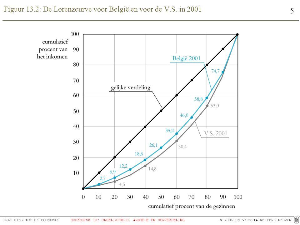 Figuur 13.2: De Lorenzcurve voor België en voor de V.S. in 2001